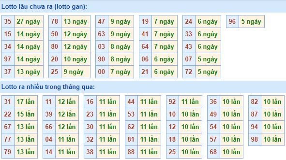 Những thống kê lô đề tại Rồng bạch kim